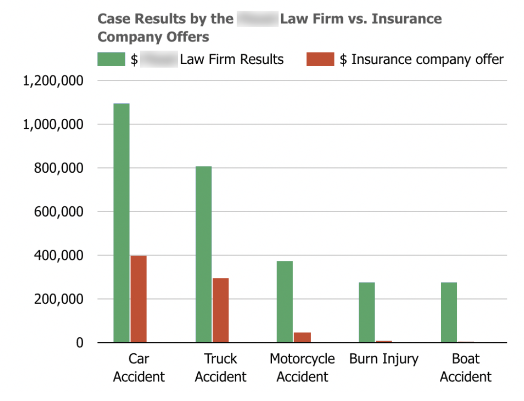 Graph of Firm Recoveries