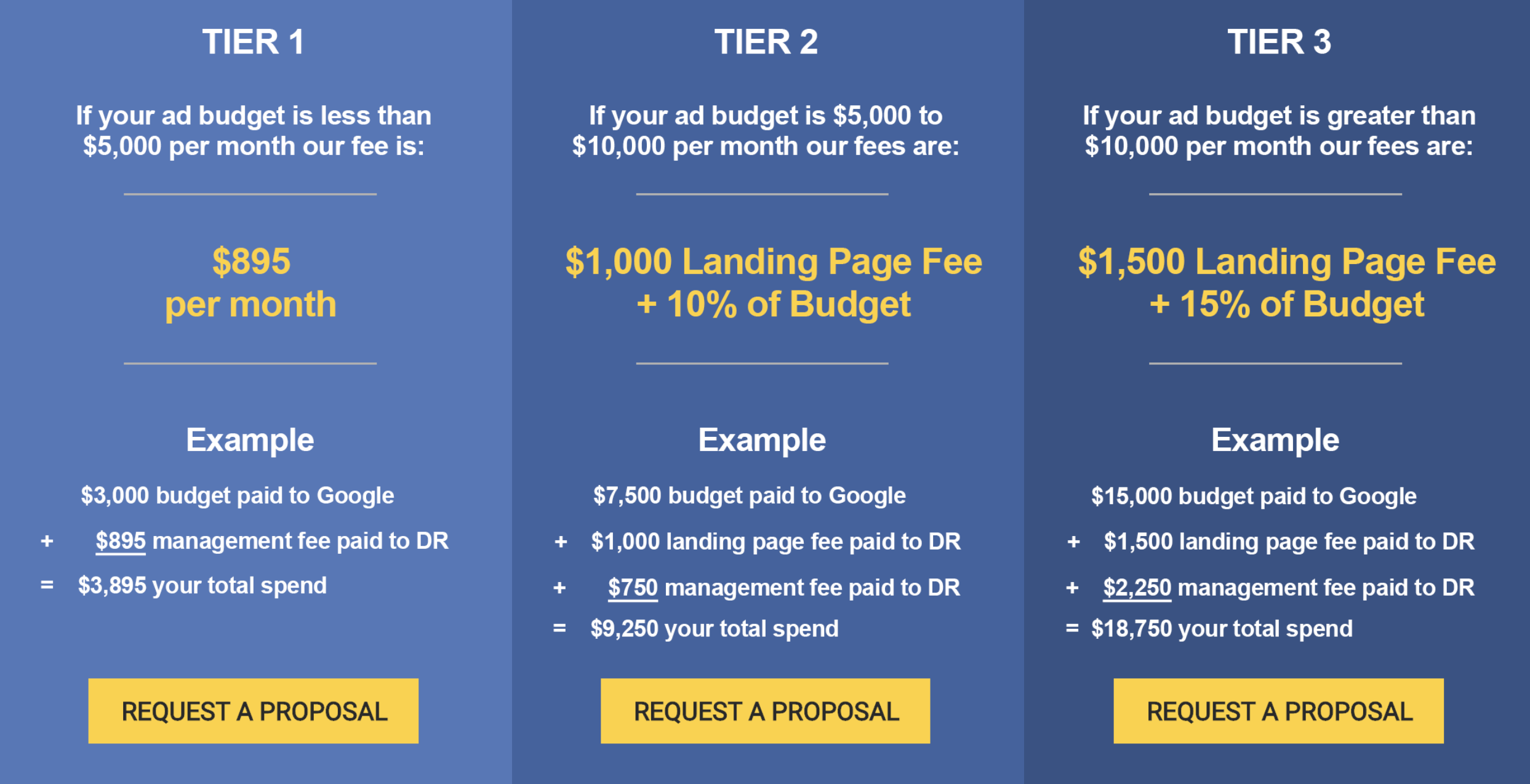 PPC Pricing